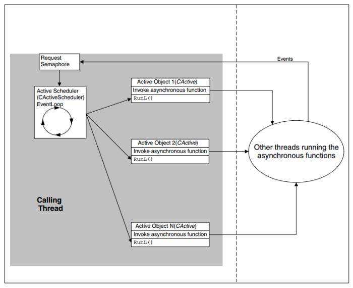 Steve Babin, 2006, Developing Software for Symbian OS, p.238