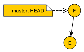 Create new commit F, master and HEAD move to F