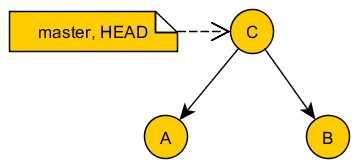 """Command """"git merge A"""" merges A to B, creates a new commit C, moves master and HEAD from B to C"""