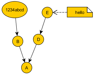 In kata, at current time, hello is pointing to E. After receiving 1234abcd, if hello moves to 1234abcd, then D and E will be abandoned