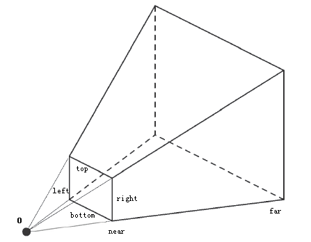 Perspective projection with a frustum (image: p.blog.csdn.net)