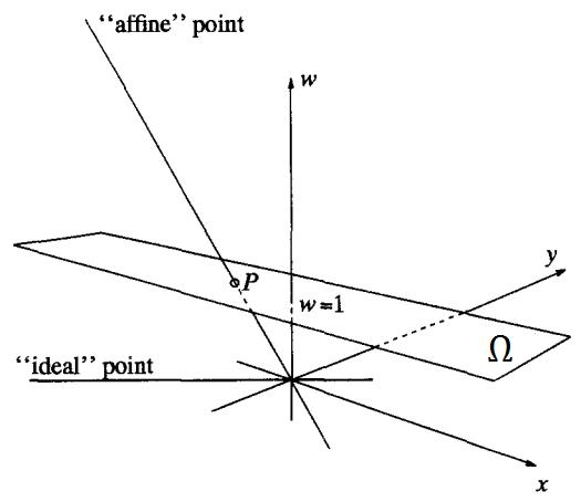 Nên chọn w = 1 làm mặt phẳng Ω