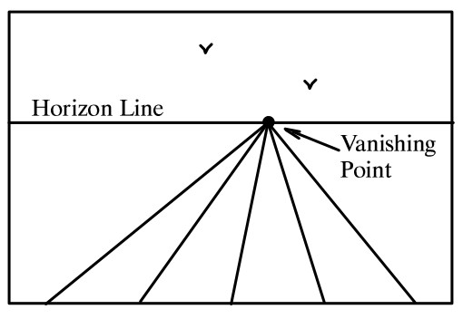Vanishing point and Horizon line